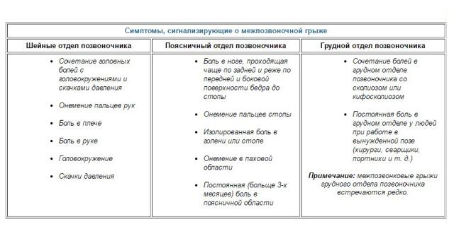 Берут ли в армию с грыжей позвоночника: грыжа Шморля, опасные и пригодные состояния для службы, категории годности, комиссация