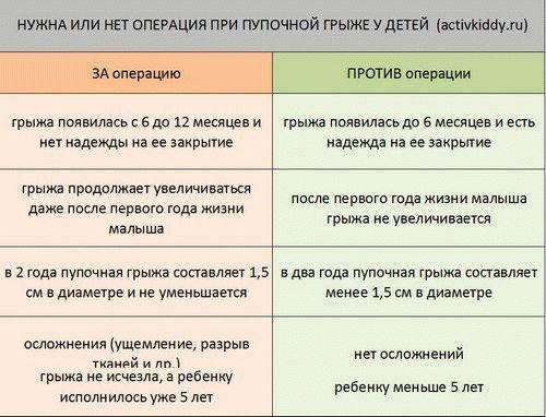 Бандаж для пупочной грыжи: правила лечения