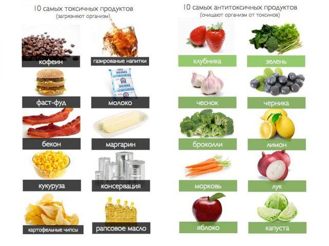 Питание после химиотерапии онкобольных, что можно кушать, диеты